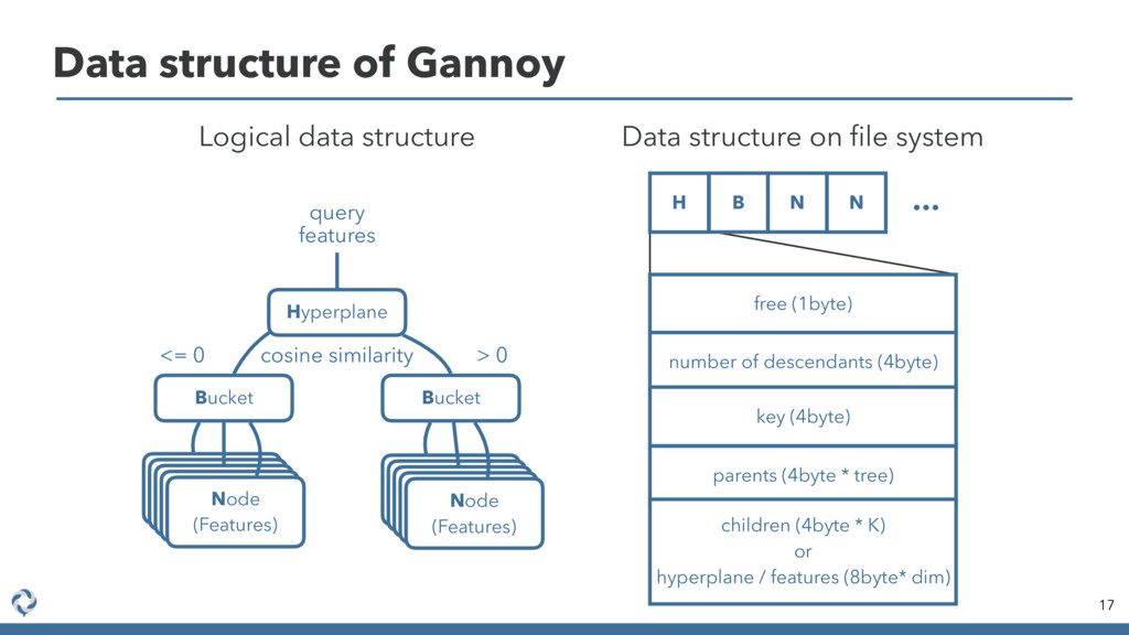 Data structure of Gannoy 17 Hyperplane Logical ...