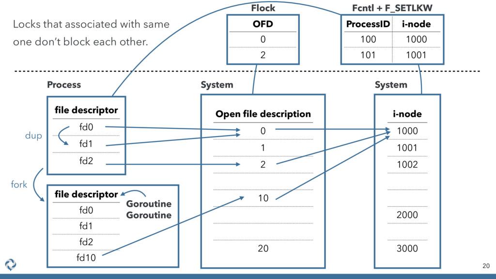20 file descriptor fd0 fd1 fd2 Open file descript...
