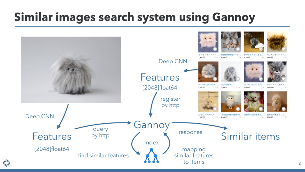 Similar images search system using Gannoy 6 Fea...
