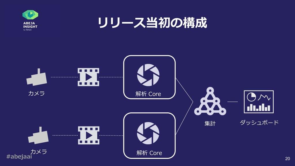 #abejaai 20 リリース当初の構成 カメラ 解析 Core カメラ 解析 Core 集...