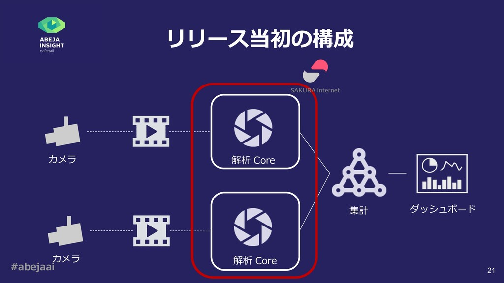 #abejaai 21 リリース当初の構成 カメラ 解析 Core カメラ 解析 Core 集...