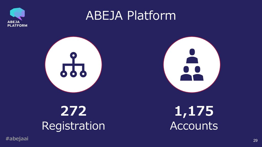 #abejaai 29 272 Registration 1,175 Accounts ABE...