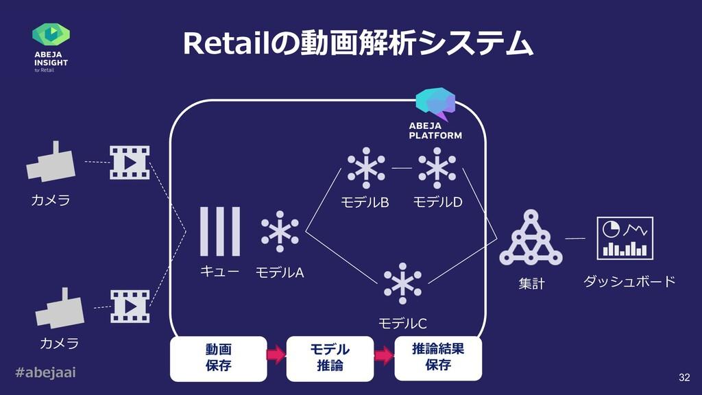 #abejaai 32 Retailの動画解析システム カメラ カメラ 集計 ダッシュボード ...