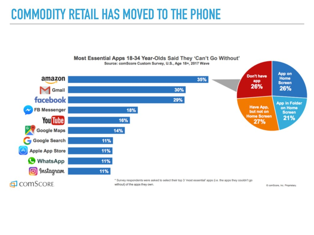 COMMODITY RETAIL HAS MOVED TO THE PHONE