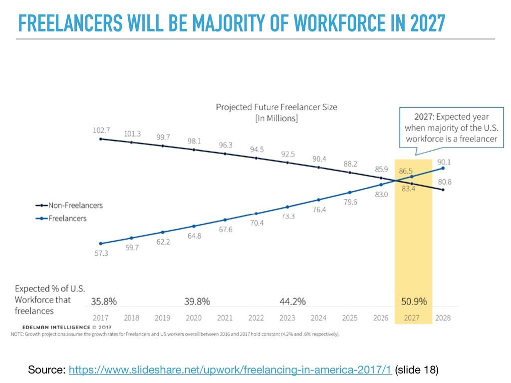 FREELANCERS WILL BE MAJORITY OF WORKFORCE IN 20...