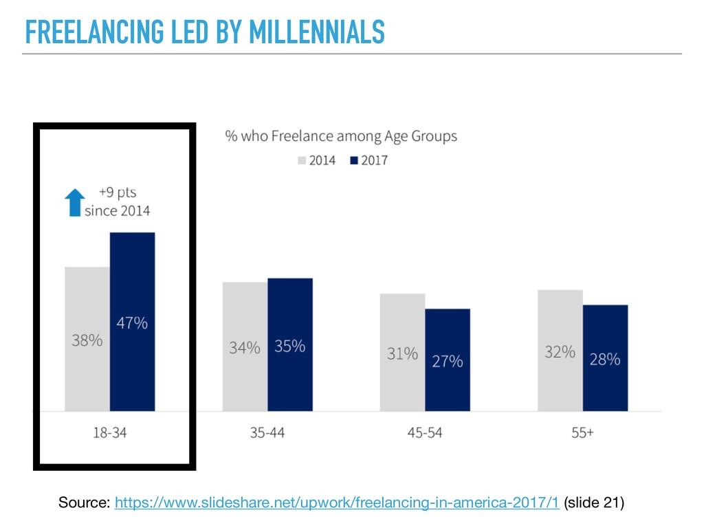 FREELANCING LED BY MILLENNIALS Source: https://...