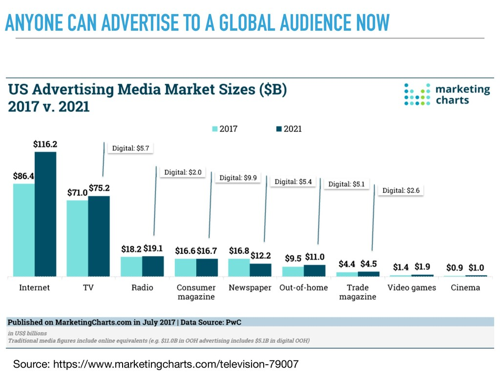 ANYONE CAN ADVERTISE TO A GLOBAL AUDIENCE NOW S...