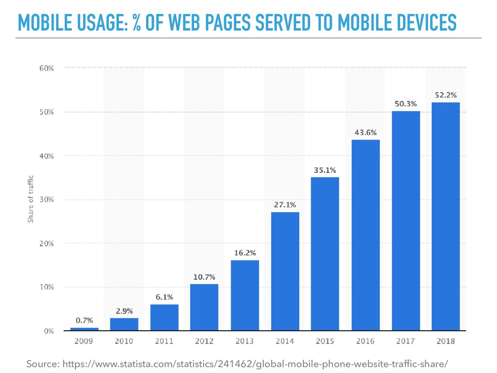 MOBILE USAGE: % OF WEB PAGES SERVED TO MOBILE D...
