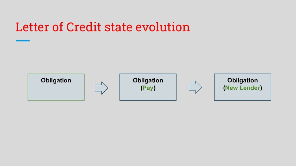 Letter of Credit state evolution Obligation Obl...