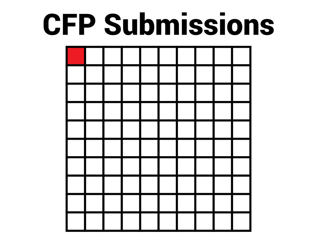 CFP Submissions