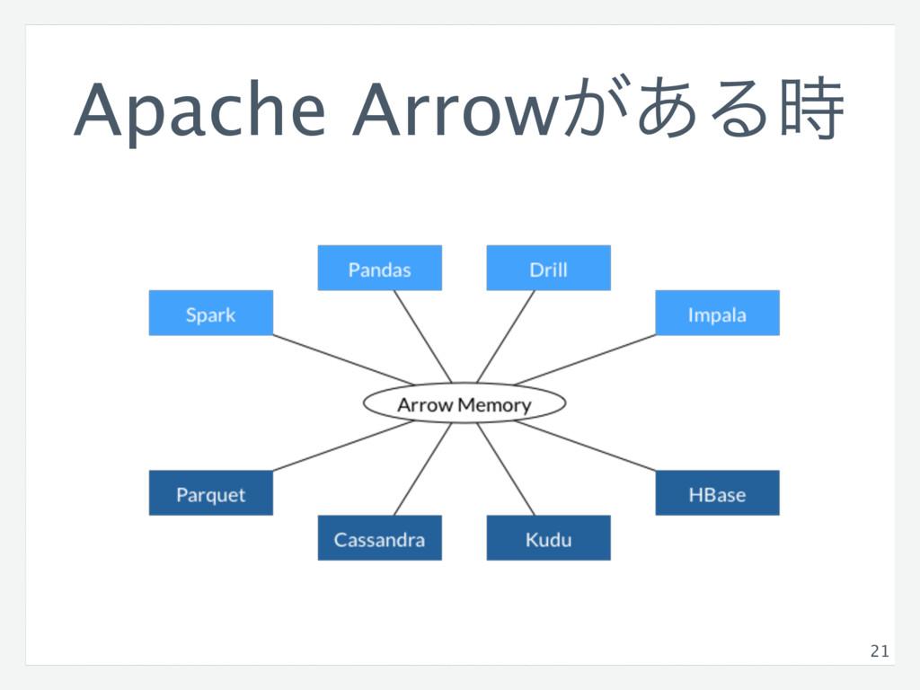 Apache Arrow͕͋Δ 21