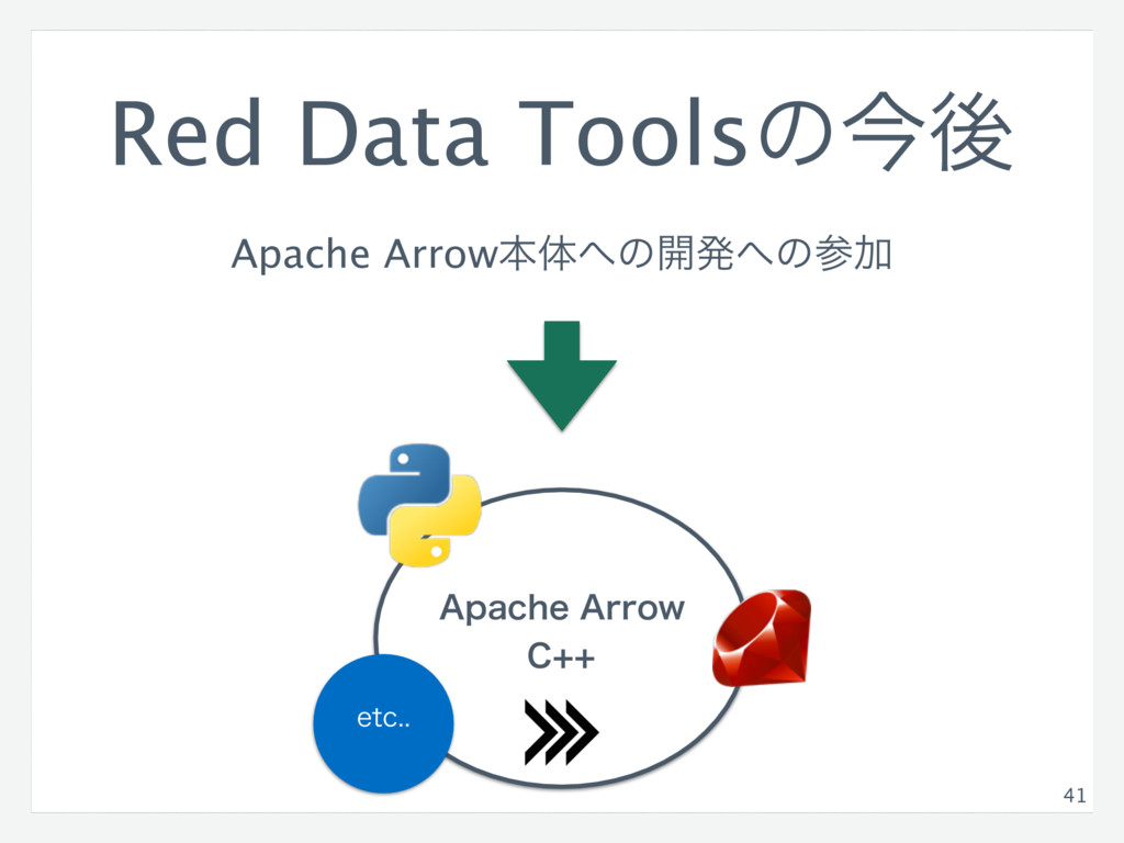 "Red Data Toolsͷࠓޙ Apache Arrowຊମ΁ͷ։ൃ΁ͷࢀՃ 41 ""QB..."