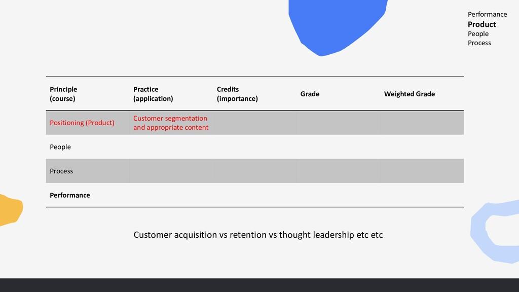 Principle (course) Practice (application) Credi...