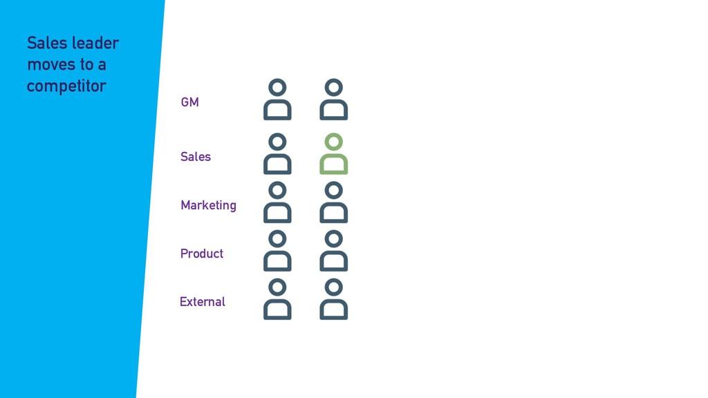 GM Sales Marketing Product External Sales leade...