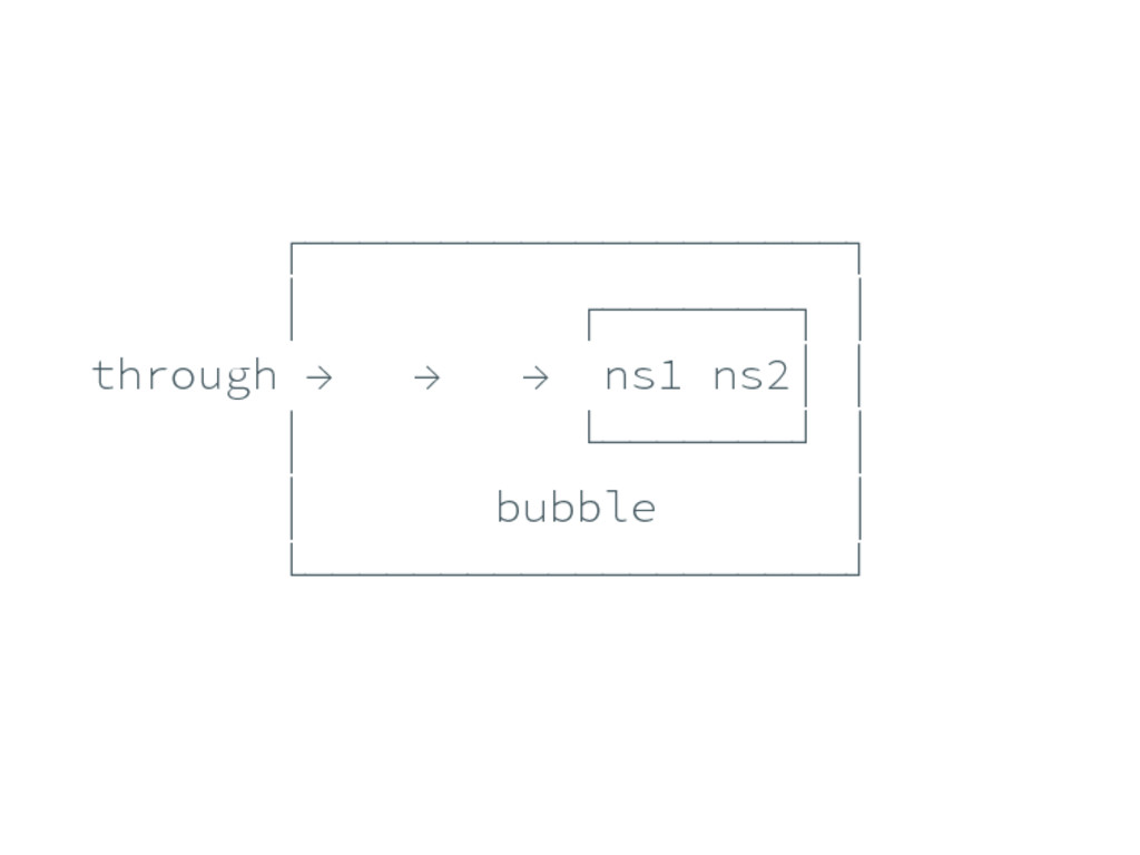 ┌────────────────────┐ │ ┌───────┐ │ through → ...