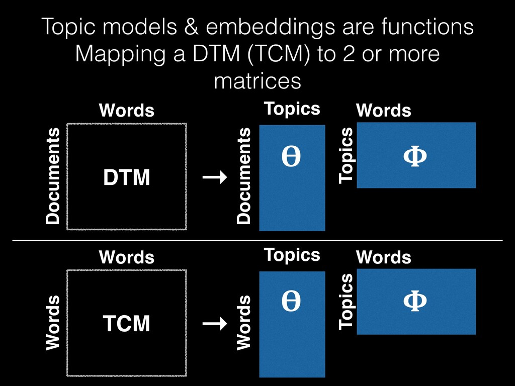 Topic models & embeddings are functions Mapping...