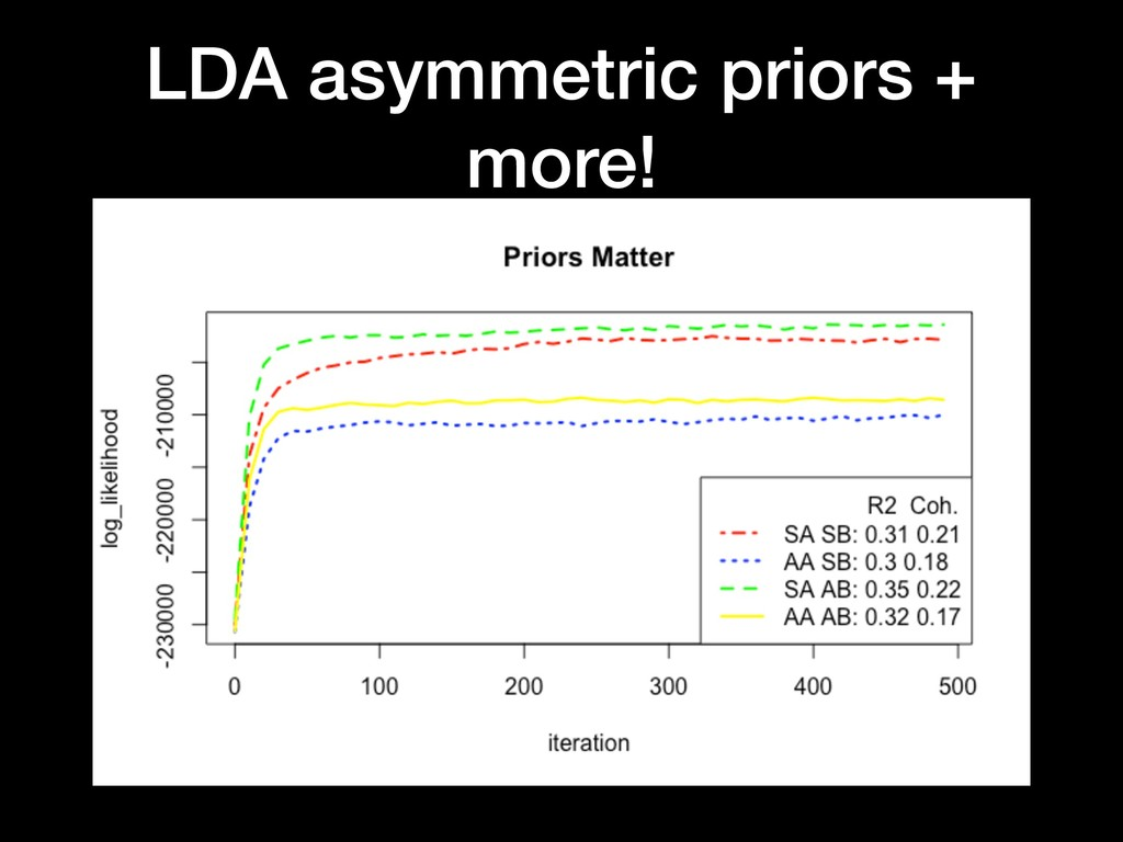 LDA asymmetric priors + more!