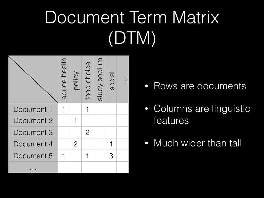 Document Term Matrix (DTM) Document 1 Document ...