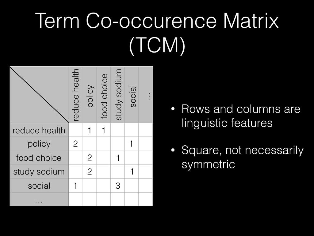 Term Co-occurence Matrix (TCM) reduce health po...
