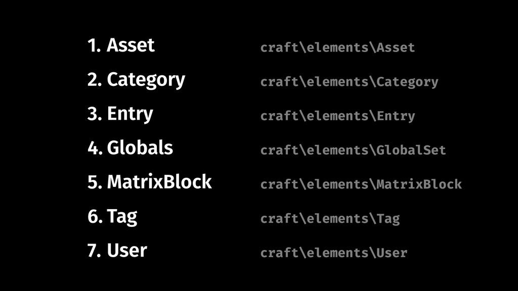 1. Asset 2. Category 3. Entry 4. Globals 5. Mat...