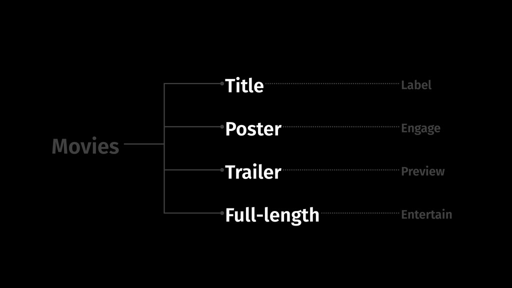 Movies Title Poster Trailer Full-length Label E...