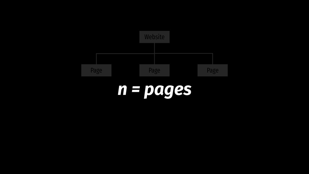 Page Page Website Page n = pages