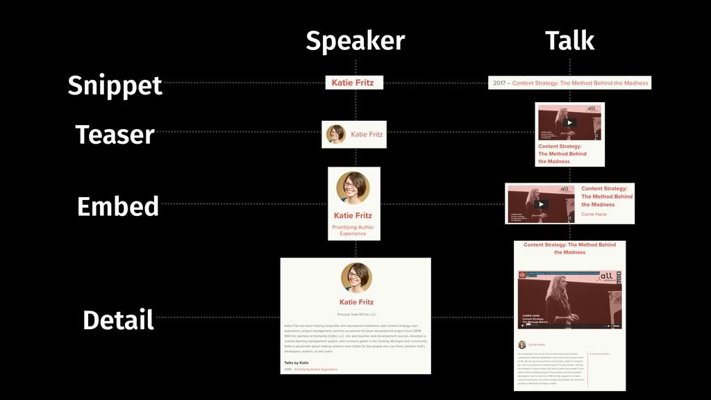 Snippet Teaser Embed Detail Speaker Talk