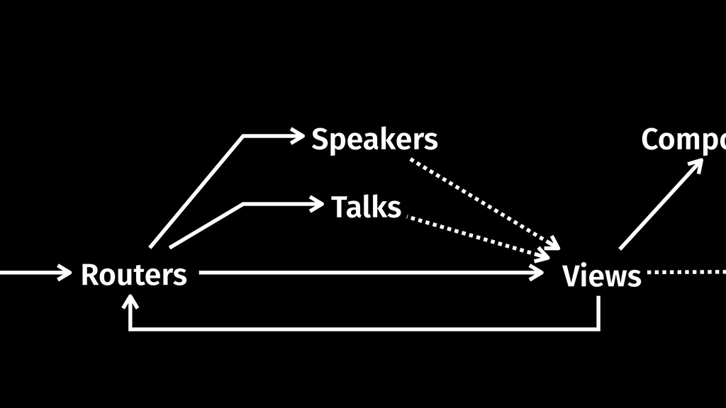 Compo Views Speakers Talks Routers