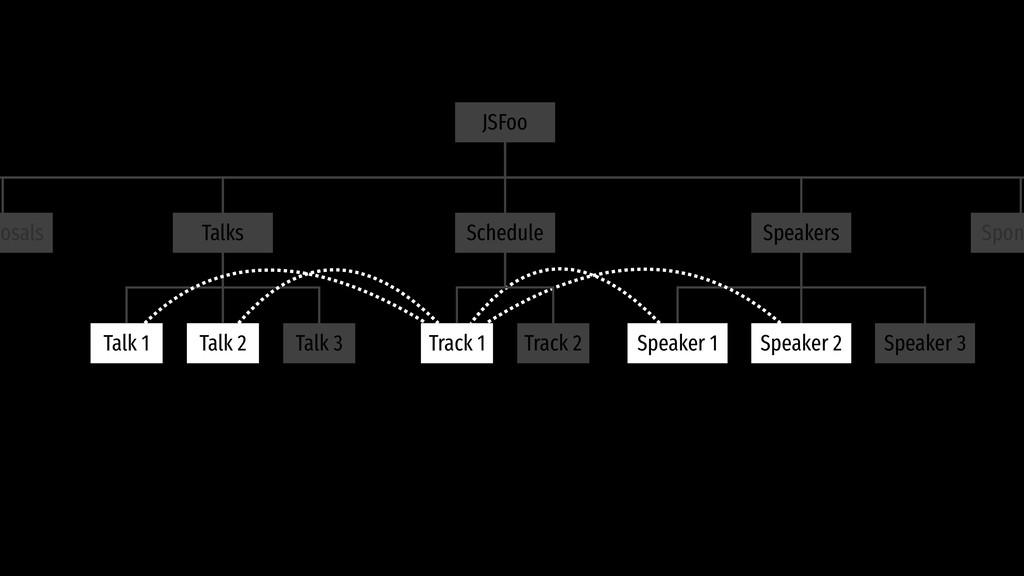 Talks Schedule JSFoo Speakers Talk 1 Talk 2 Tal...