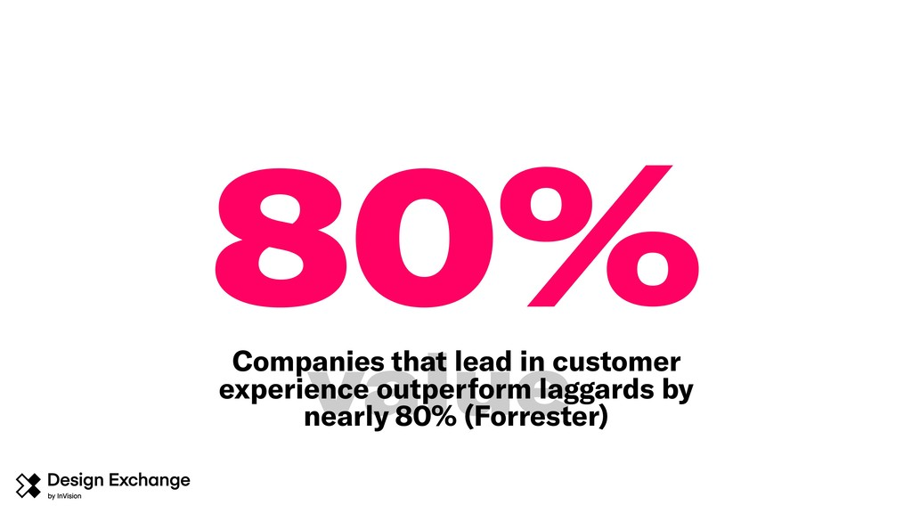 80% Companies that lead in customer experience ...