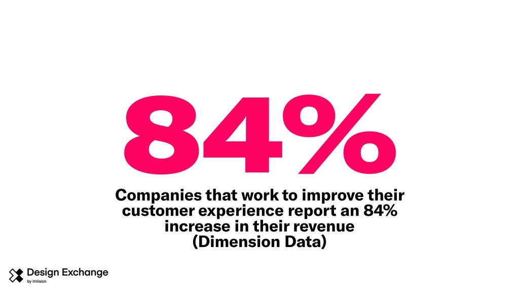 84% Companies that work to improve their custom...