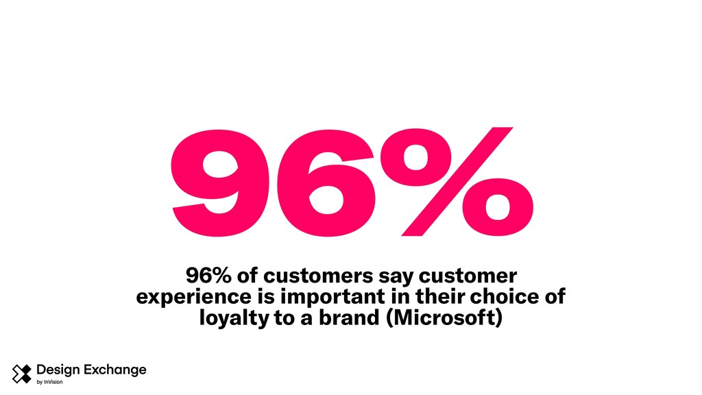 96% 96% of customers say customer experience is...