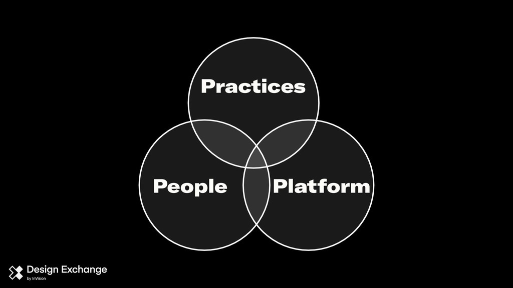 Practices Platform People