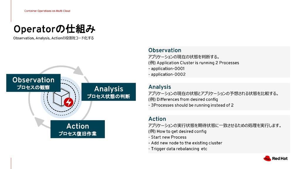 の仕組み の役割をコード化する プロセスの観察 プロセス状態の判断 プロセス復旧作業 アプリケ...