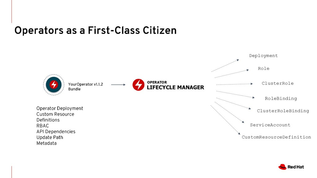 OPERATOR LIFECYCLE MANAGER Deployment Role Clus...