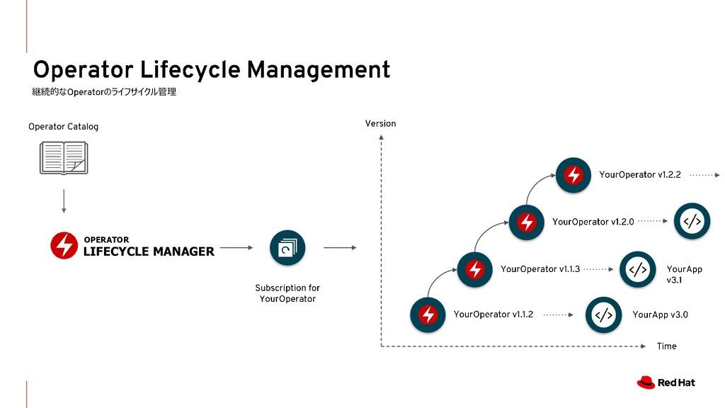 継続的な のライフサイクル管理 OPERATOR LIFECYCLE MANAGER