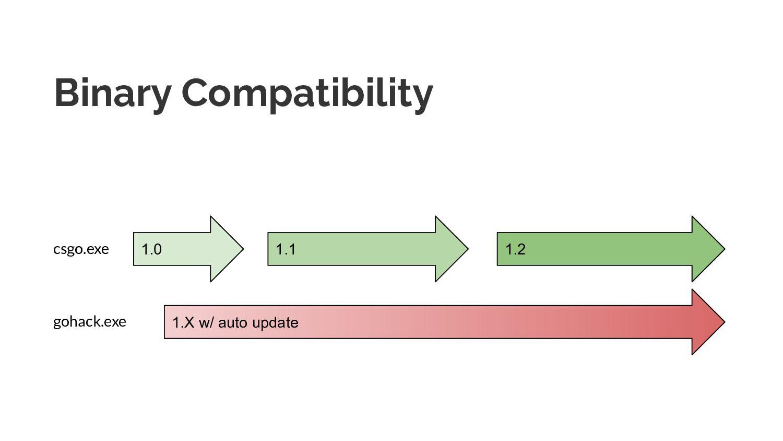 Binary Compatibility 1.0 1.X w/ auto update 1.1...
