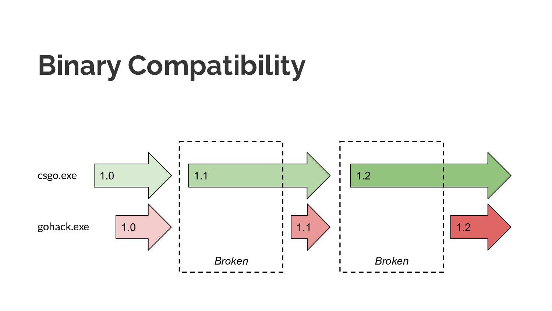 Binary Compatibility 1.0 1.0 1.1 1.2 1.1 1.2 cs...