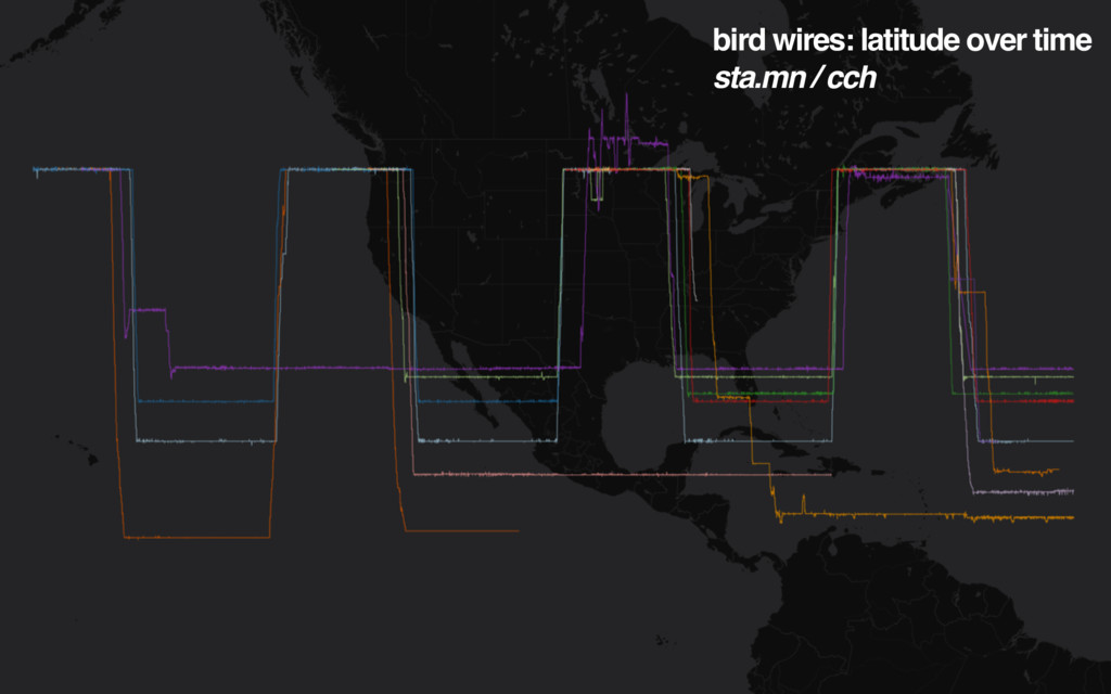bird wires: latitude over time sta.mn / cch