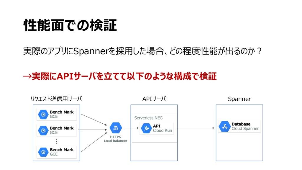 性能⾯での検証 リクエスト送信⽤サーバ APIサーバ Spanner 実際のアプリにSpann...