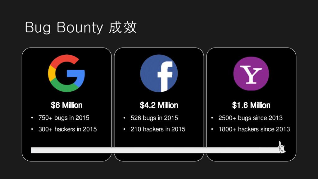 Bug Bounty 成效 $6 Million • 750+ bugs in 2015 • ...