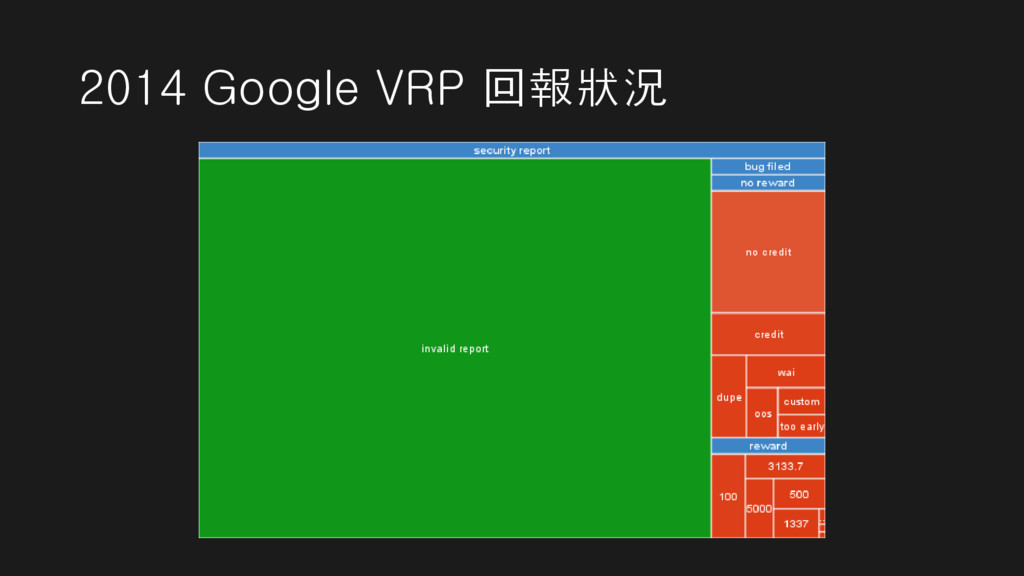 2014 Google VRP 回報狀況