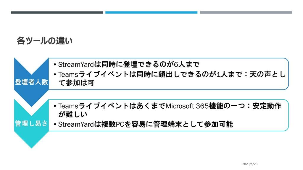 各ツールの違い 登壇者人数 •StreamYardは同時に登壇できるのが6人まで •Teams...