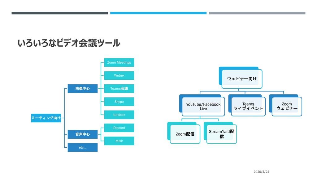 いろいろなビデオ会議ツール ミーティング向け 映像中心 Zoom Meetings Webex...
