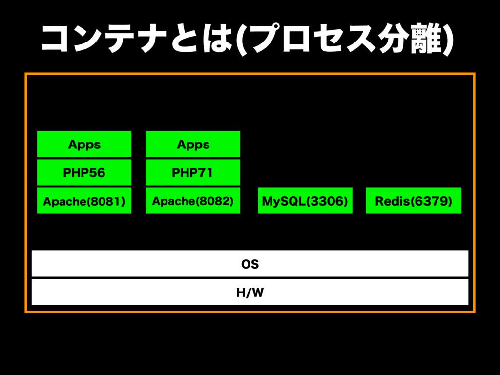 """ίϯςφͱ ϓϩηε  )8 04 """"QBDIF   3FEJT   ..."""