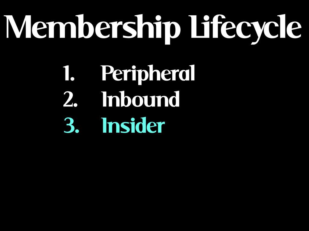 Membership Lifecycle 1. Peripheral 2. Inbound 3...