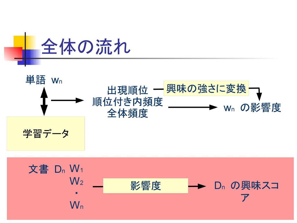 全体の流れ 単語 wn 順位無し文書 順位付き文書 出現順位 順位付き内頻度 全体頻度 wn ...