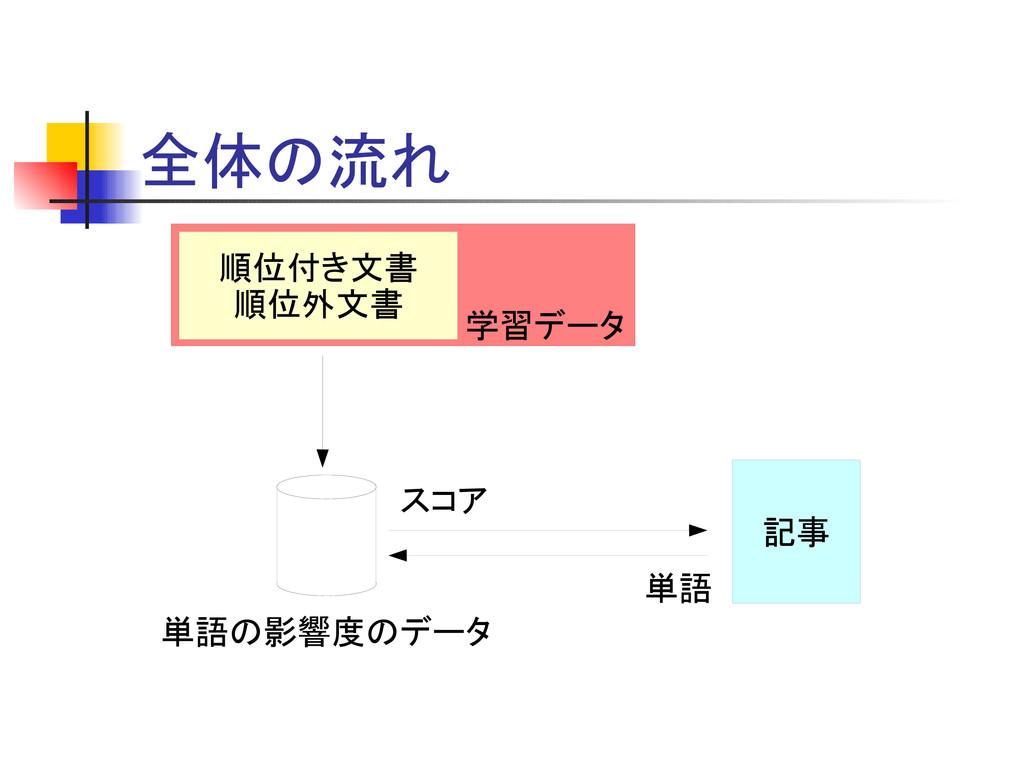 全体の流れ 順位付き文書 順位外文書 単語の影響度のデータ 記事 単語 スコア 学習データ