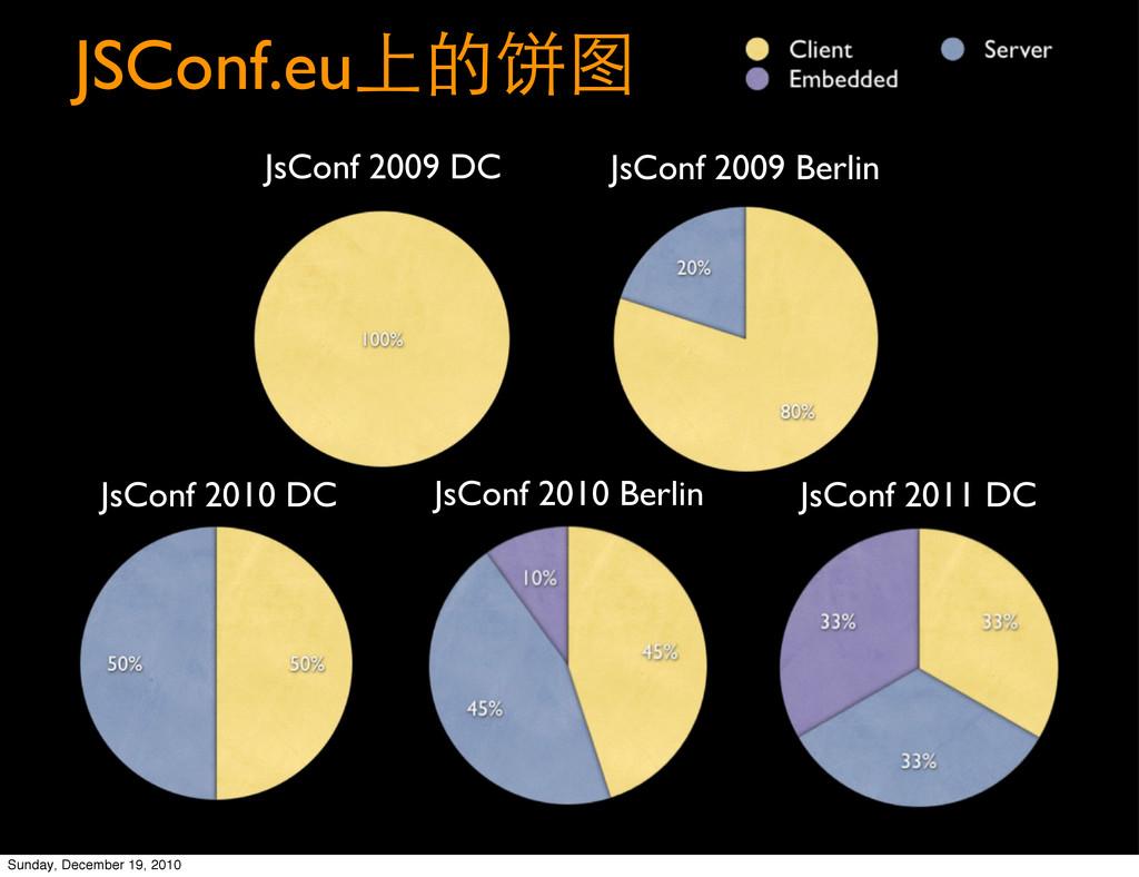 JSConf.euഈ֥Ѧ JsConf 2009 DC JsConf 2009 Berlin...