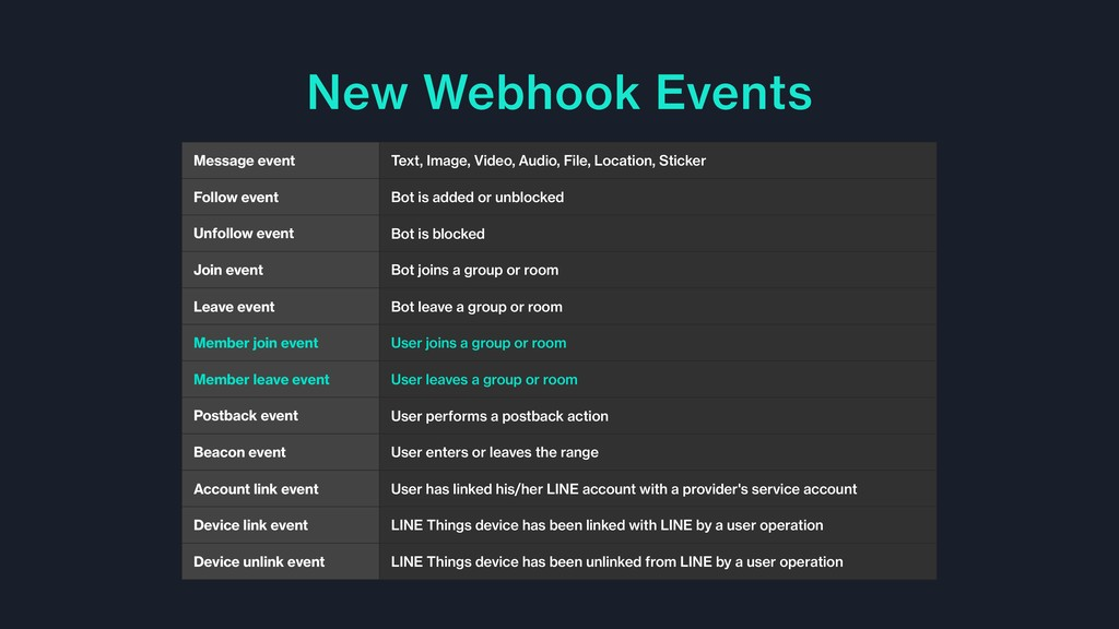 New Webhook Events Message event Text, Image, V...